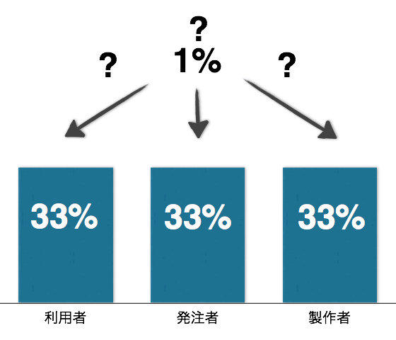 Balance of project3